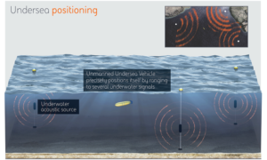 Posydon, a GPS-like system for underwater positioning