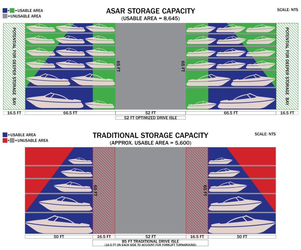dry storage for yachts and boats